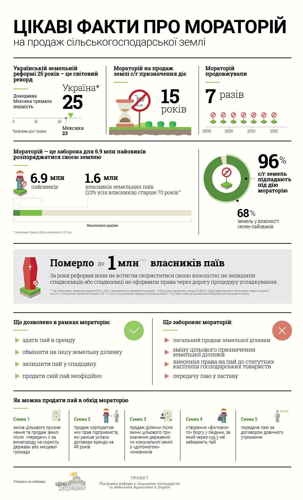 Декілька фактів про мораторій на продаж землі с/г призначення